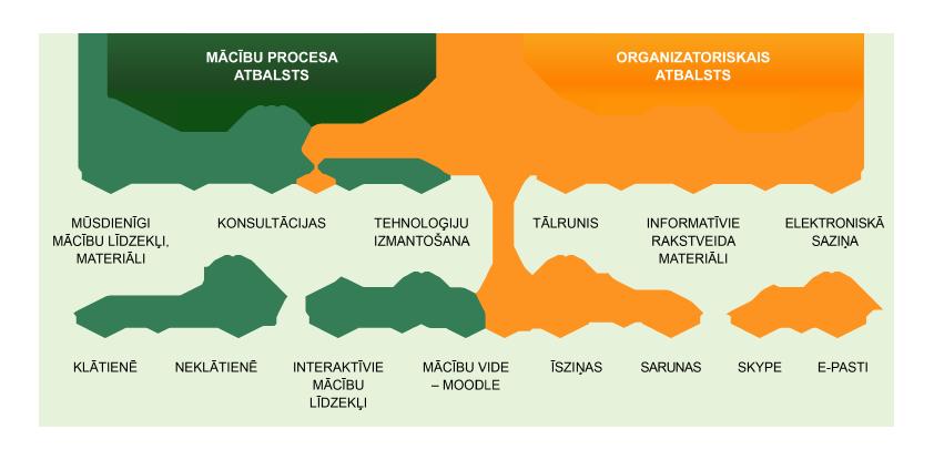 Tālmācības pamatskolas mācību procesa atbalsts